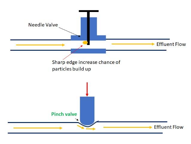 Pinch valve (Small).jpg